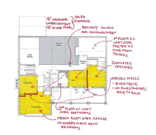Residential acoustics