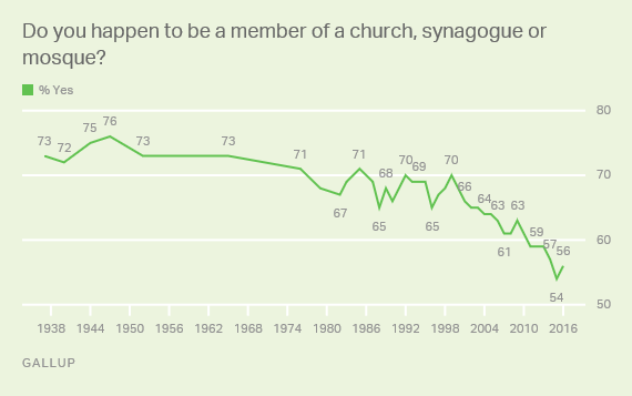 Gallup member of a church.png